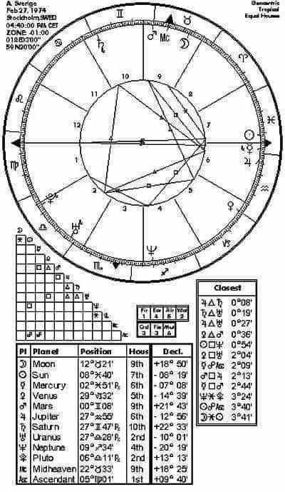 horoskoptabl u00e5er  v u00e4rldshoroskop f u00f6r hela 2000